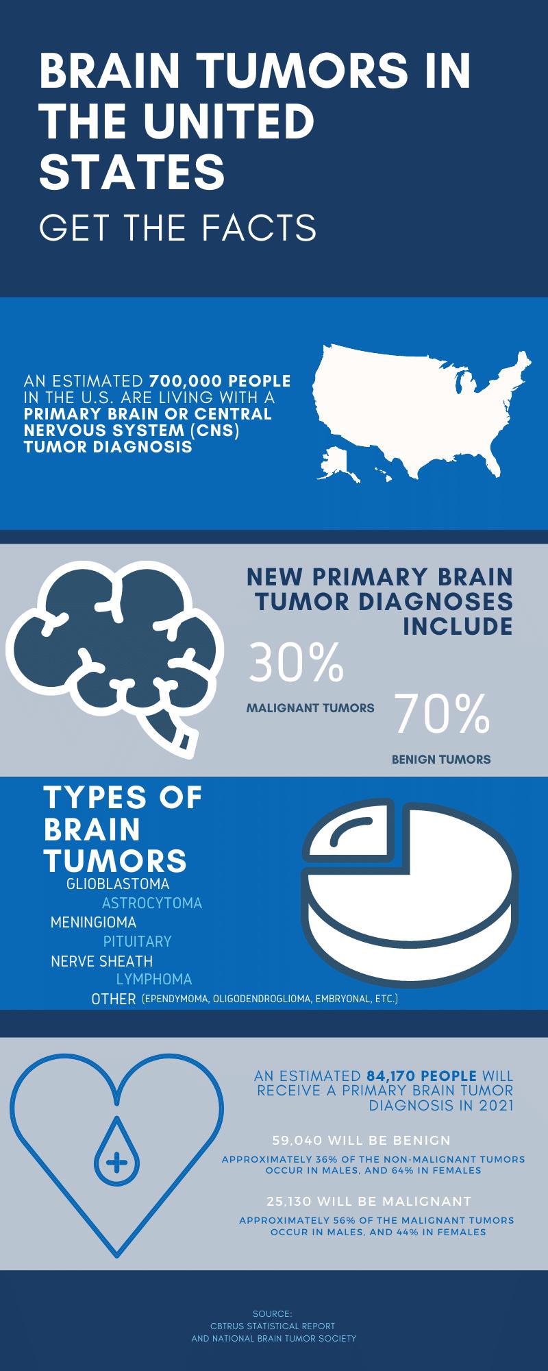 SDBTF Brain Tumor Facts Infographic