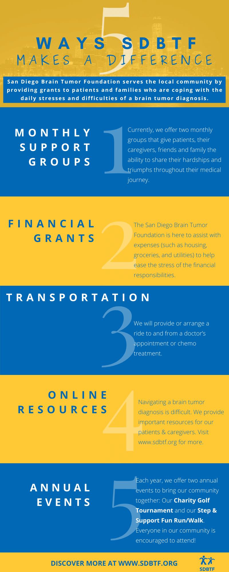 5 Ways SDBTF Helps